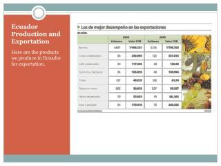 Ecuador Production and Exportation
