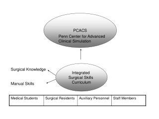 PCACS