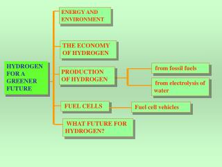 HYDROGEN FOR A GREENER FUTURE