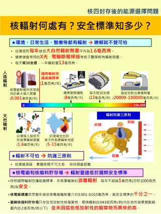 核輻射何處 有?安全 標準知多少?