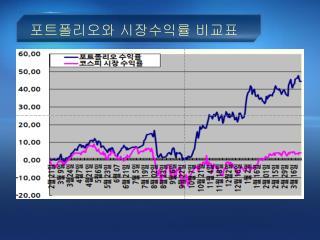 포트폴리오와 시장수익률 비교표