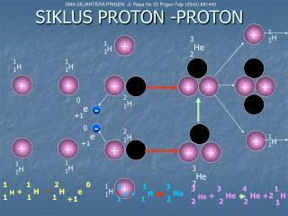 SIKLUS PROTON -PROTON