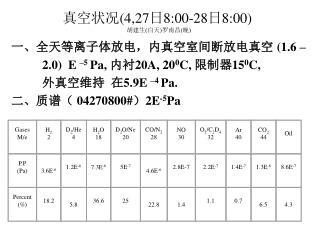 真空状况 (4,27 日 8:00-28 日 8:00) 胡建生 ( 白天 ) 罗南昌 ( 晚 )