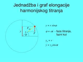 Jednadžba i graf elongacije harmonijskog titranja