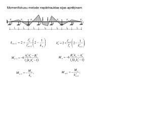 Momentfokusu metode nepārtrauktas sijas aprēķinam