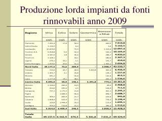 Produzione lorda impianti da fonti rinnovabili anno 2009