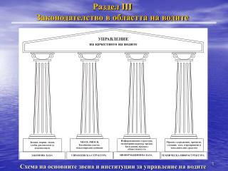 Раздел  III Законодателство в областта на водите