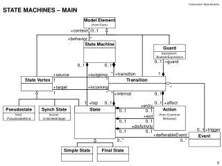 STATE MACHINES – MAIN