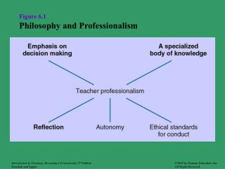 Figure 6.1 Philosophy and Professionalism