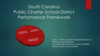 South Carolina Public Charter School District Performance Framework