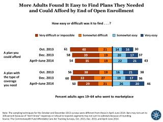 More Adults Found It Easy to Find Plans They Needed and Could Afford by End of Open Enrollment