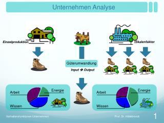 Unternehmen Analyse