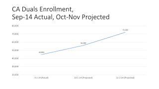 CA Duals Enrollment, Sep-14 Actual, Oct-Nov Projected