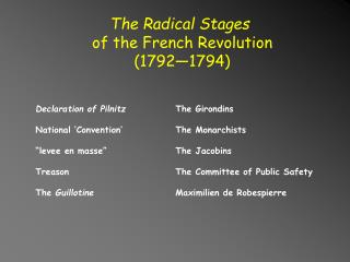The Radical Stages of the French Revolution (1792—1794)
