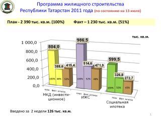 Программа жилищного строительства Республики Татарстан 2011 года (по состоянию на 13 июля)