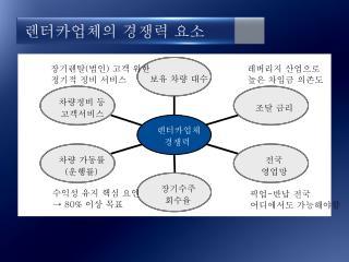 렌터카업체의 경쟁력 요소