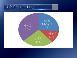 매출비중  : 2011 년