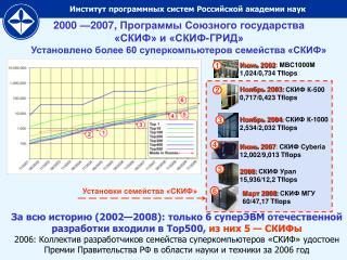 Ноябрь 2003 : СКИФ К-500 0,717/0,423 Tflops