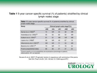 Table 1  5-year cancer-specific survival (% of patients) stratified by clinical lymph nodes stage