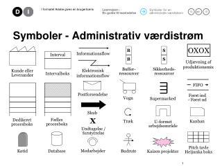 Symboler - Administrativ værdistrøm