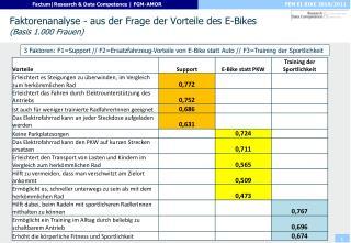 Faktorenanalyse - aus der Frage der Vorteile des E-Bikes (Basis 1.000 Frauen)