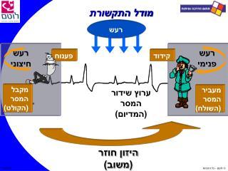 מודל התקשורת