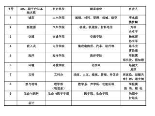 上海市重点学科建设发展图示