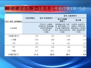 중국 관련주 , 2~3 분기 등락률 (7 월 1 일 기준