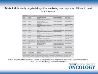 Table 1 Molecularly targeted drugs that are being used in phase I/II trials to treat brain tumors