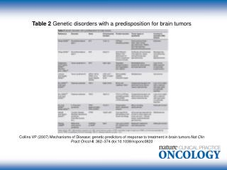 Table 2  Genetic disorders with a predisposition for brain tumors