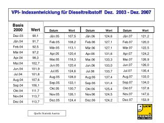 Quelle:Statistik Austria