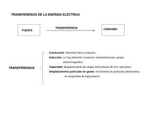 TRANSFERENCIA DE LA ENERGÍA ELÉCTRICA