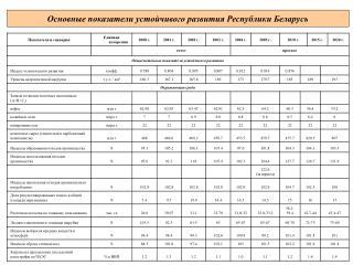 Основные показатели устойчивого развития Республики Беларусь