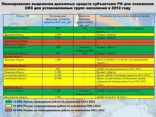 ГУ МЧС России, проводящие работу по освежению СИЗ в 2012