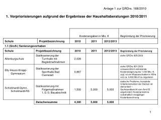 1. Vorpriorisierungen aufgrund der Ergebnisse der Haushaltsberatungen 2010/2011