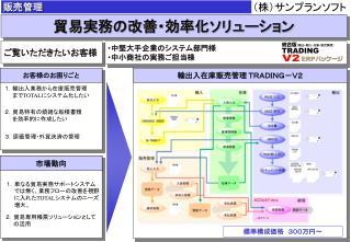 貿易実務の改善・効率化ソリューション