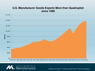 U.S. Manufacturer Goods Exports More than Quadrupled since 1990