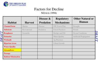 Factors for Decline NOAA (1998)