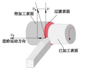 1 .切削速度 ( m / s 或 m / min ) 切削刃相对于工件的主运动速度称为切削速度。