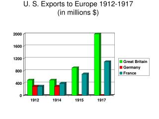 U. S. Exports to Europe 1912-1917 (in millions $)