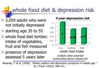 whole food diet & depression risk