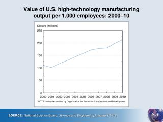 Value of U.S. high-technology manufacturing output per 1,000 employees: 2000–10