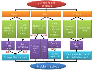During Project Problems