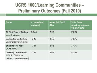UCRS 1000/Learning Communities – Preliminary Outcomes (Fall 2010)