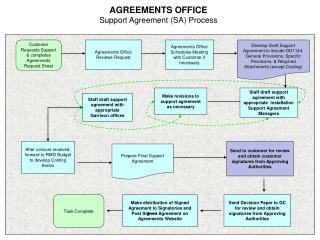 AGREEMENTS OFFICE Support Agreement (SA) Process