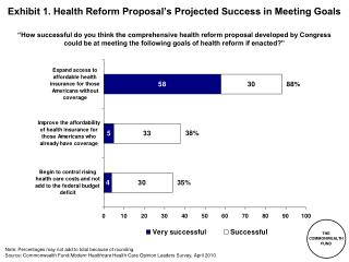 Exhibit 1. Health Reform Proposal's Projected Success in Meeting Goals