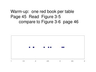 Warm-up:  one red book per table Page 45  Read  Figure 3-5        compare to Figure 3-6  page 46