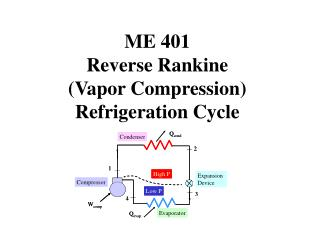 ME 401 Reverse Rankine (Vapor Compression) Refrigeration Cycle