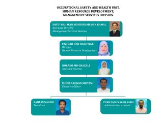 OCCUPATIONAL SAFETY AND HEALTH UNIT, HUMAN RESOURCE DEVELOPMENT, MANAGEMENT SERVICES DIVISION