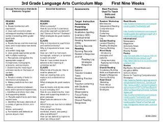 3rd Grade Language Arts Curriculum Map        First Nine Weeks